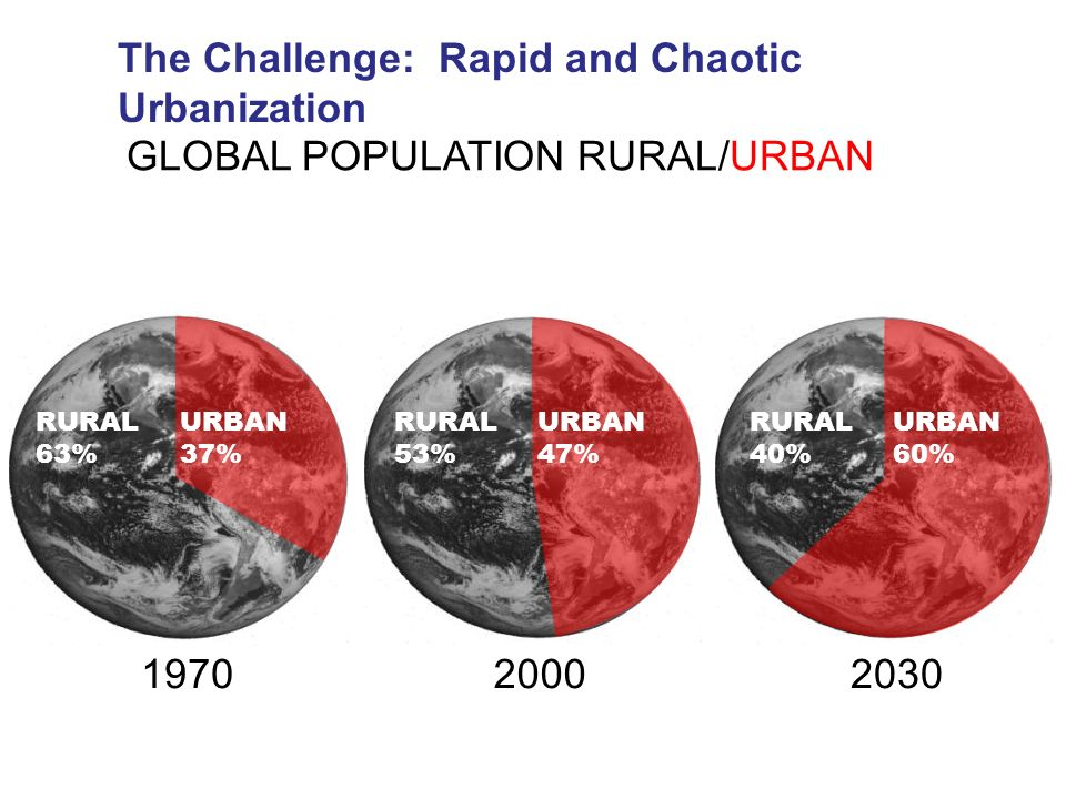 The Challenge: Rapid and Chaotic Urbanization
