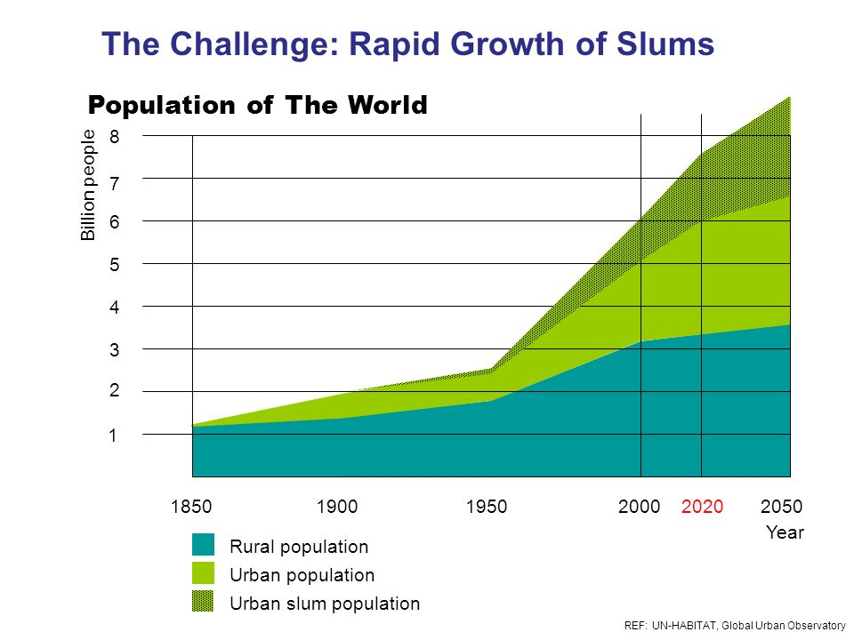 The Challenge: Rapid Growth of Slums