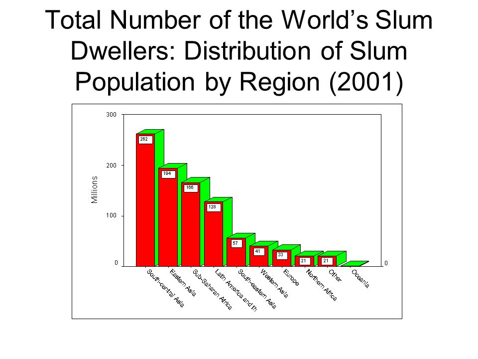 Total Number of the World's Slum Dwellers: Distribution of Slum Population by Region (2001)