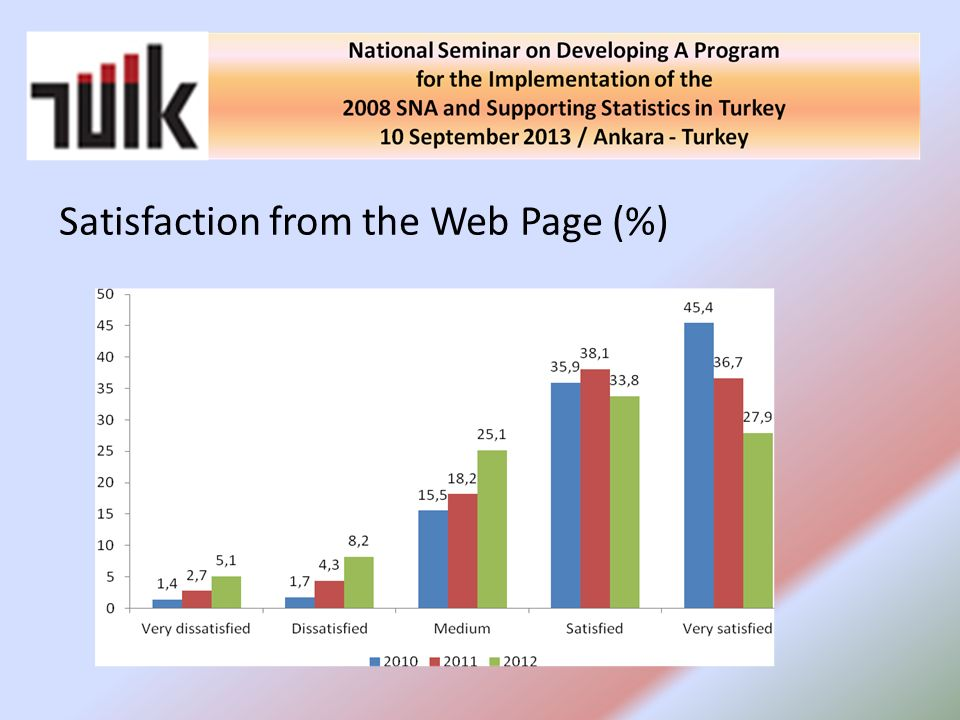 Satisfaction from the Web Page (%)