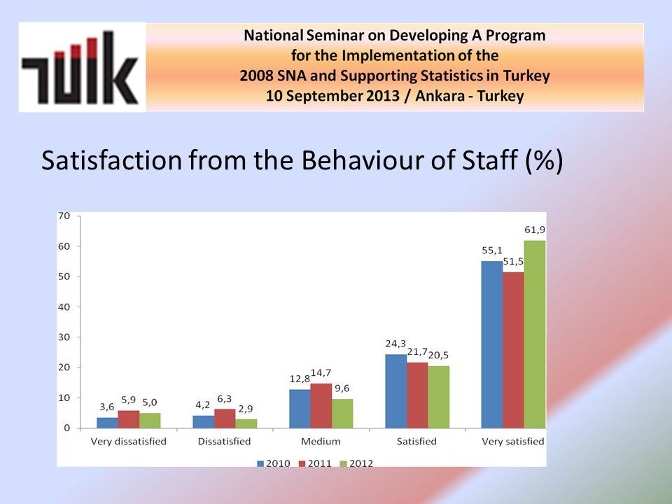Satisfaction from the Behaviour of Staff (%)