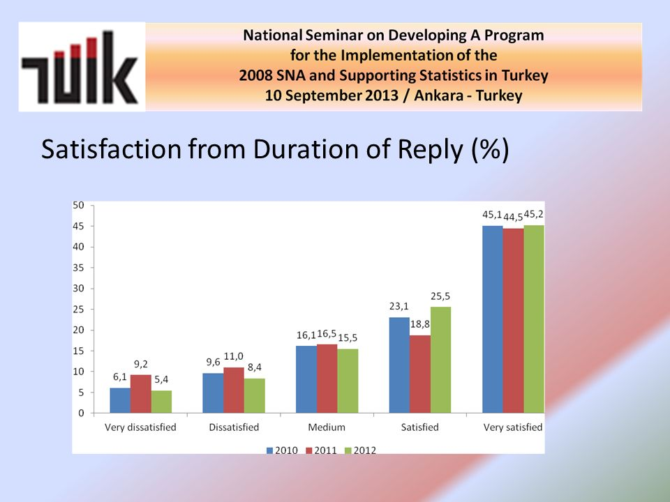 Satisfaction from Duration of Reply (%)