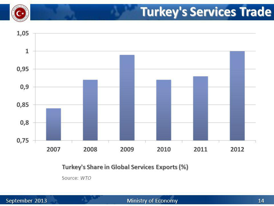 Turkey s Services Trade