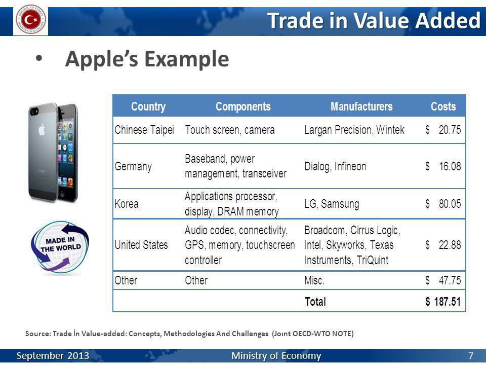 Trade in Value Added Apple's Example