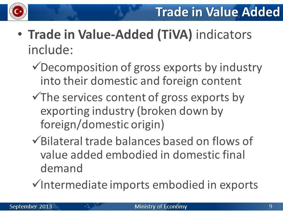 Trade in Value-Added (TiVA) indicators include: