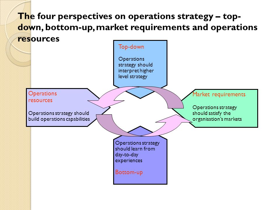 importance of operations strategy Operations, strategy and operations strategy introduction  seek to correct that view by considering the strategic importance of operations.