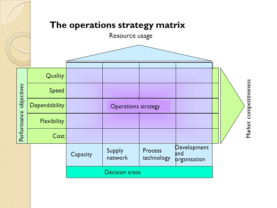 7 Days Inn: Operations Strategy Case Solution & Answer