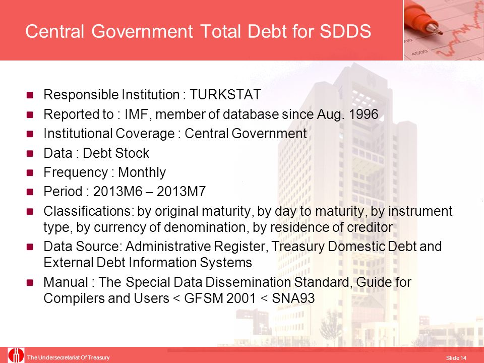 Central Government Total Debt for SDDS