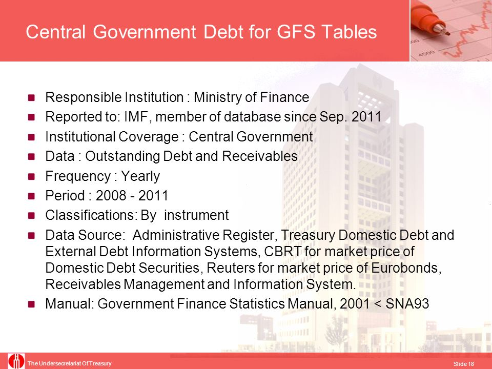 Central Government Debt for GFS Tables