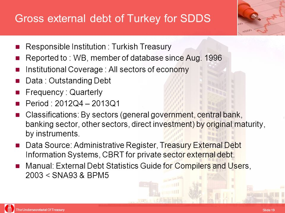 Gross external debt of Turkey for SDDS