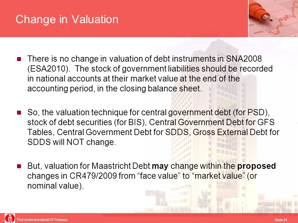 Change in Valuation