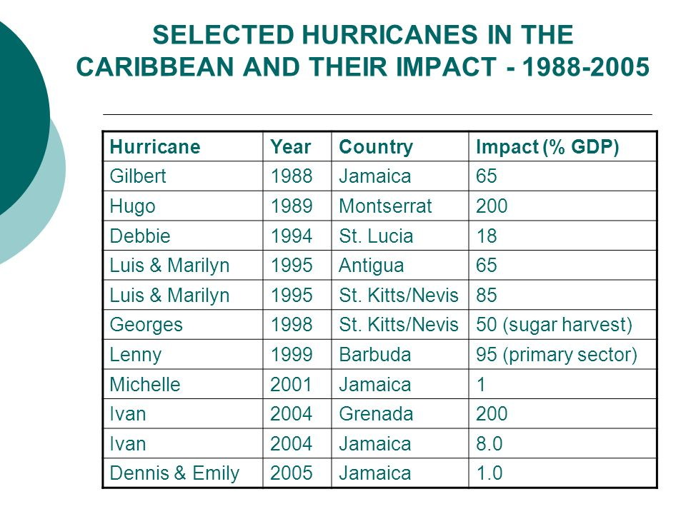 SELECTED HURRICANES IN THE CARIBBEAN AND THEIR IMPACT - 1988-2005