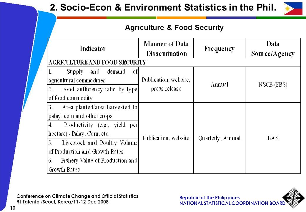 2. Socio-Econ & Environment Statistics in the Phil.