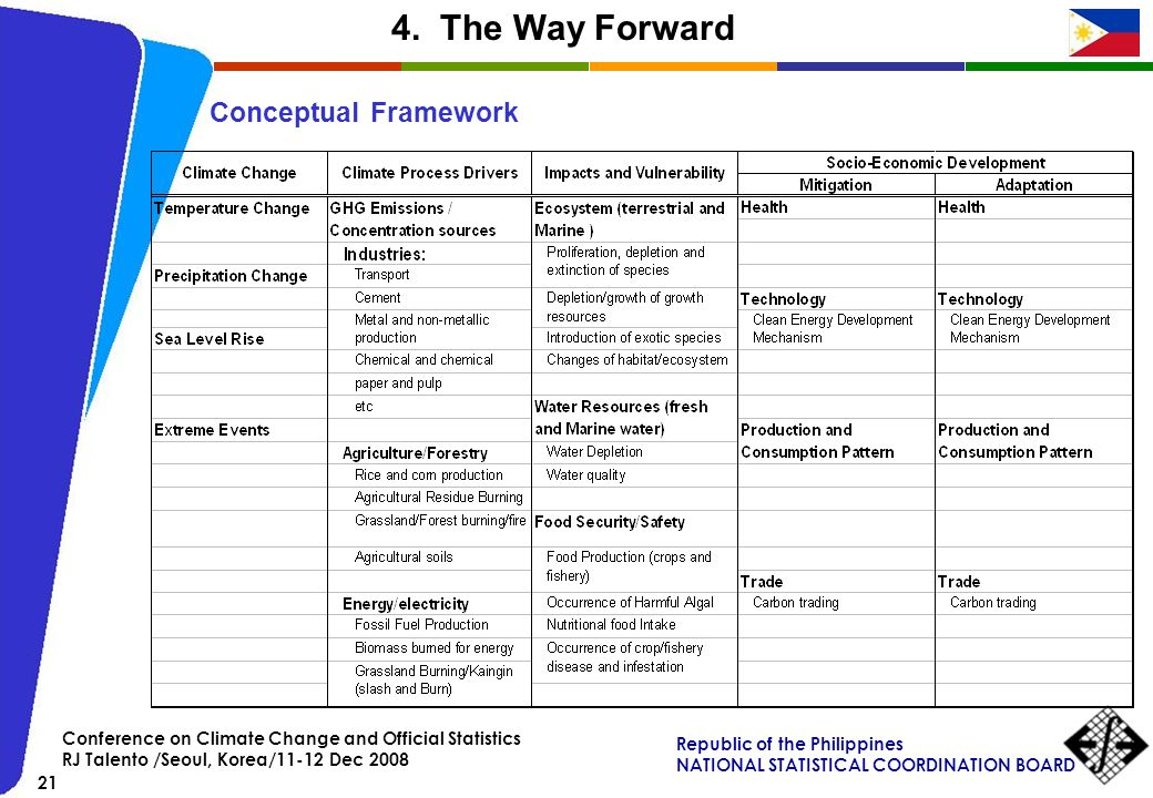 4. The Way Forward Conceptual Framework