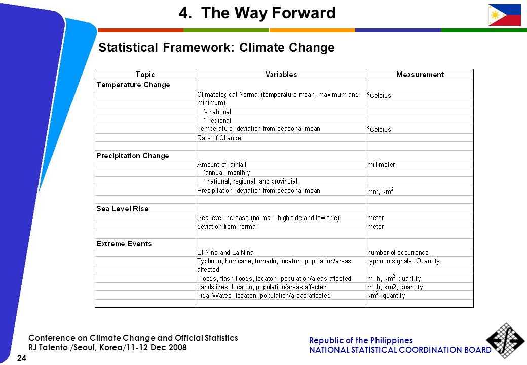 4. The Way Forward Statistical Framework: Climate Change