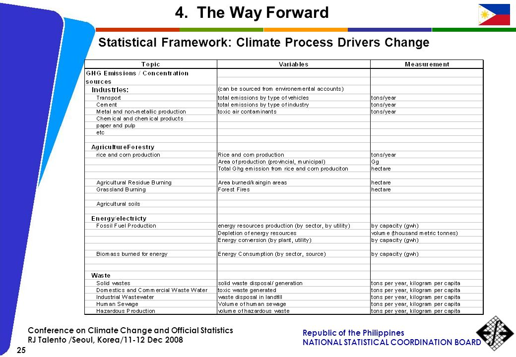 Statistical Framework: Climate Process Drivers Change