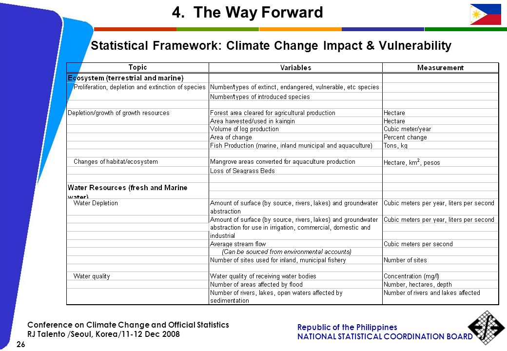 4. The Way Forward Statistical Framework: Climate Change Impact & Vulnerability. Conference on Climate Change and Official Statistics.