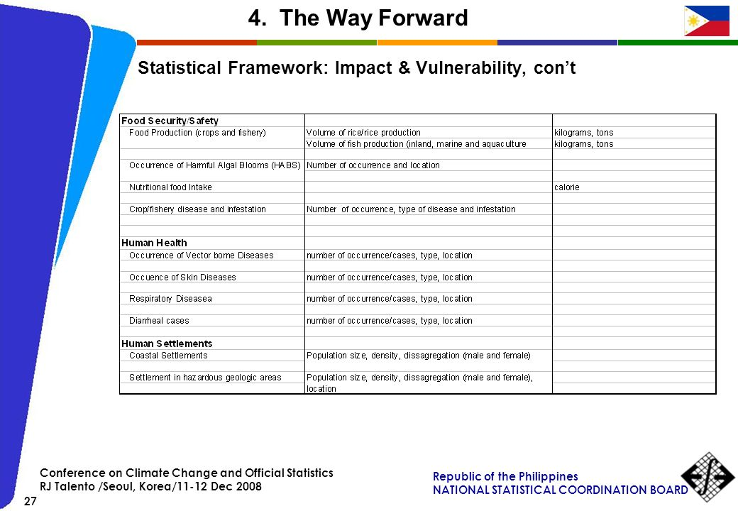 4. The Way Forward Statistical Framework: Impact & Vulnerability, con't. Conference on Climate Change and Official Statistics.
