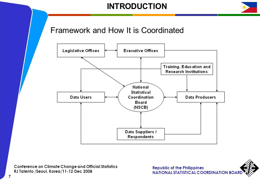 Framework and How It is Coordinated