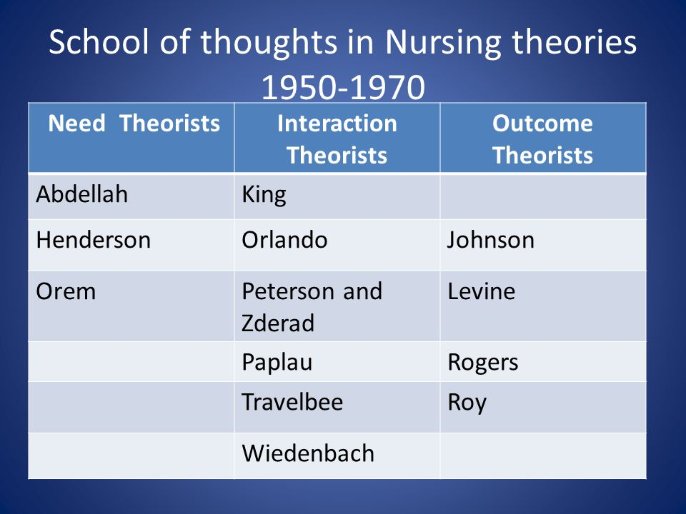 essays on nursing theorists The nursing theories of virginia henderson 7 pages 1840 words november 2014 saved essays save your essays here so you can locate them quickly.