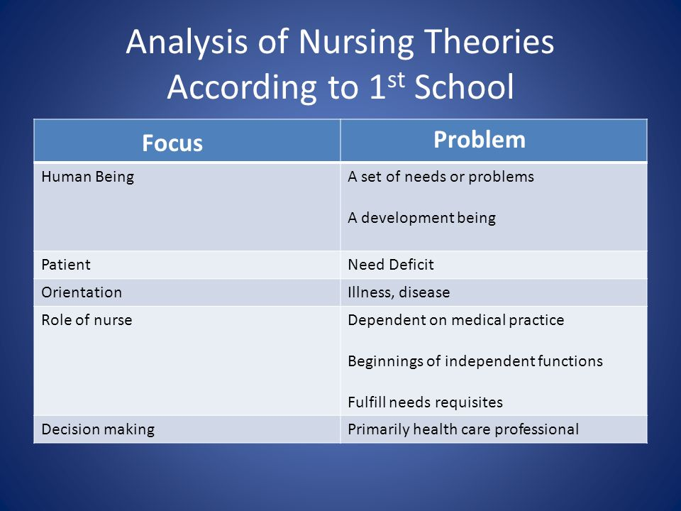 an analysis of nursing concepts and theories Introduction this paper is an analysis and critique of a published nursing philosophy and theory by the nurse theorist madeleine leininger the analysis is based on leininger's publications about her theory starting in the mid-1950's with her major contribution stemming from her second book, transcultural nursing: concepts, theories.