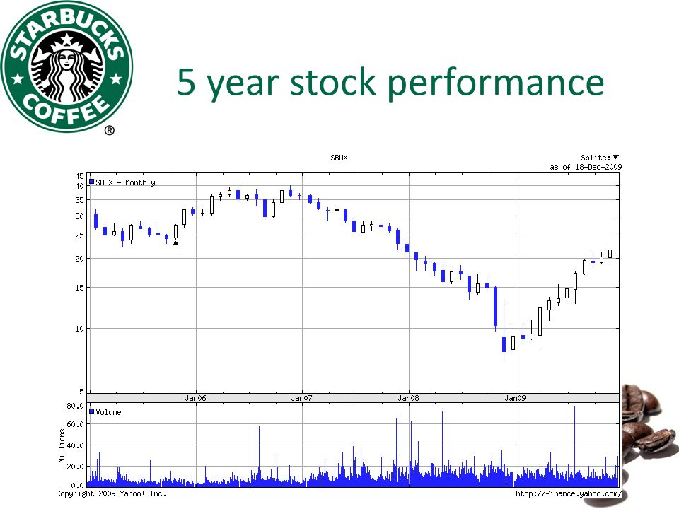 case study starbucks going global fast Answer to case 1-1 starbucks---going global fast 1 identify the controllable and uncontrollable elements that starbucks has encountered in entering global.