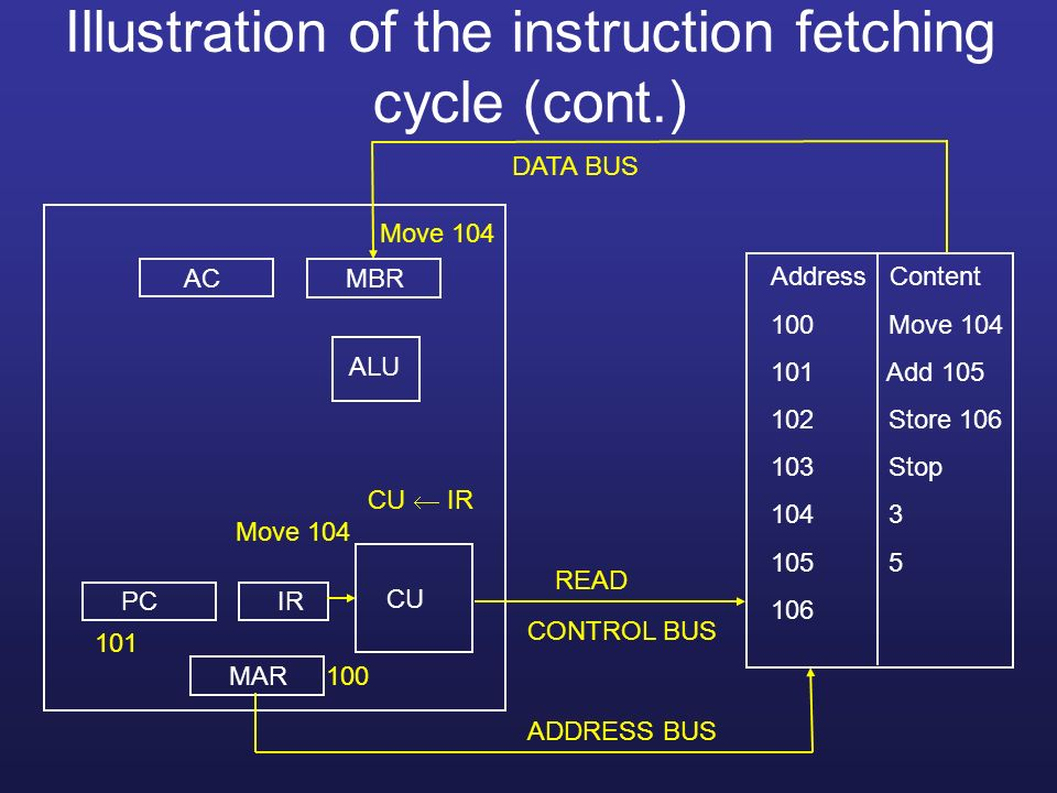 Illustration of the instruction fetching cycle (cont.)