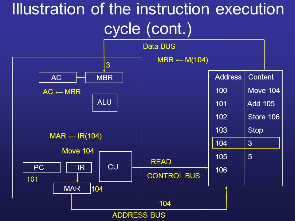 Illustration of the instruction execution cycle (cont.)