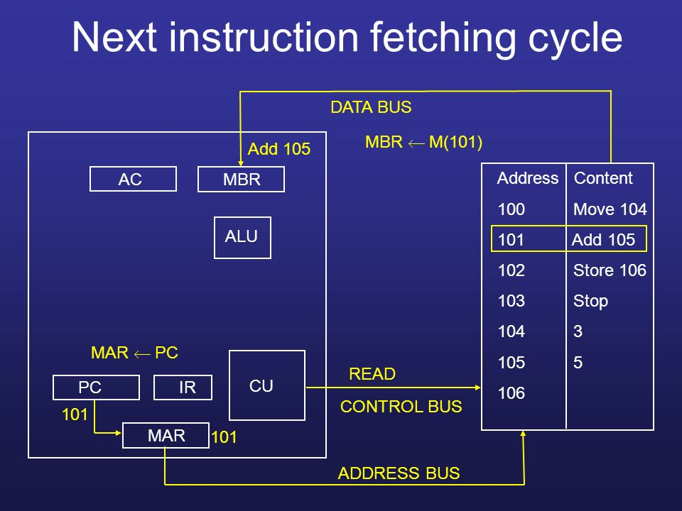 Next instruction fetching cycle