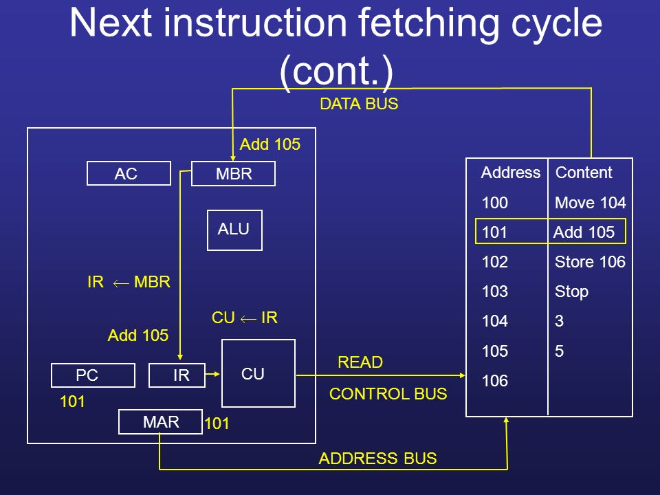 Next instruction fetching cycle (cont.)