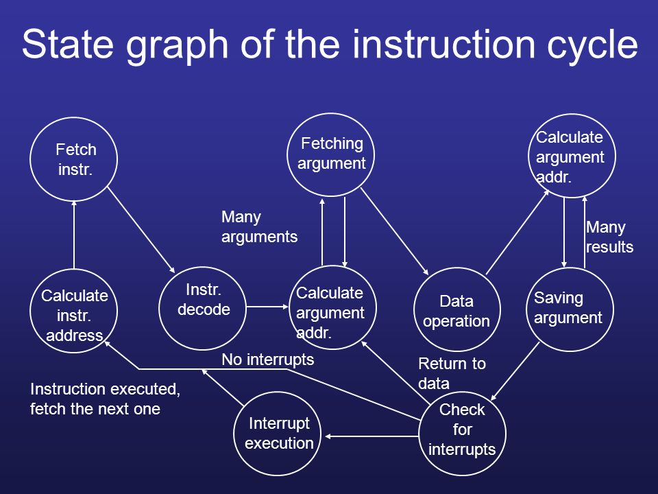 State graph of the instruction cycle