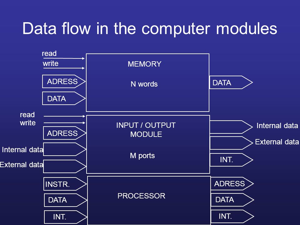 Data flow in the computer modules