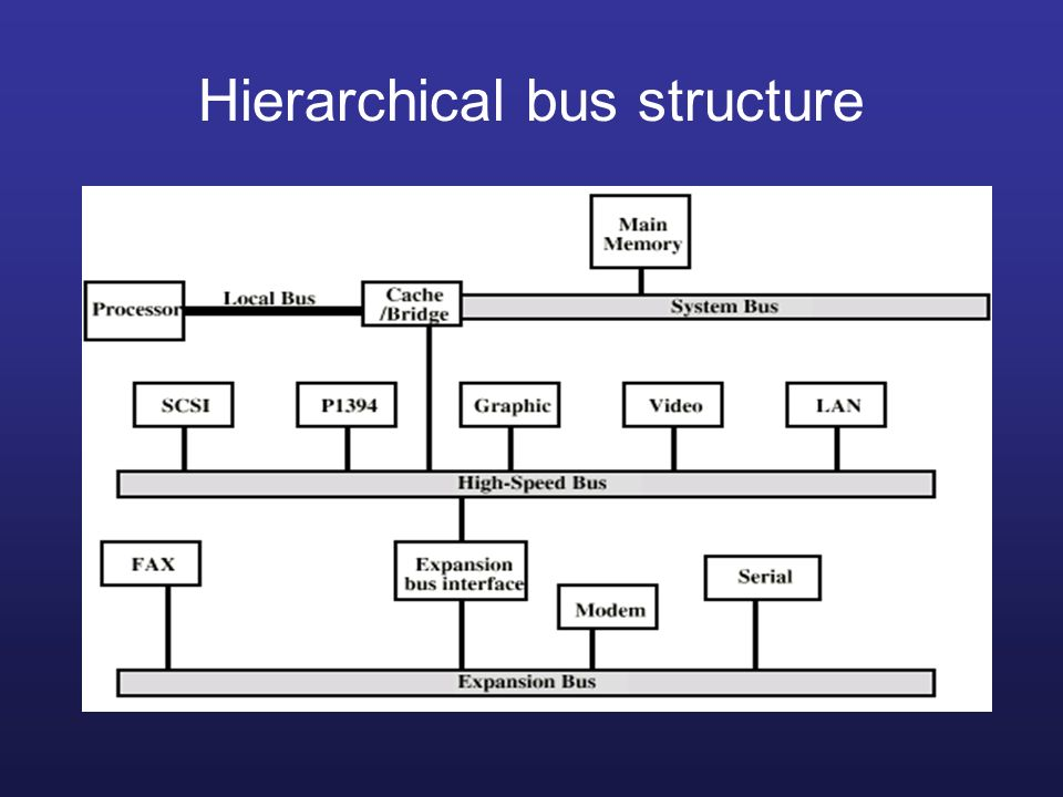 Hierarchical bus structure