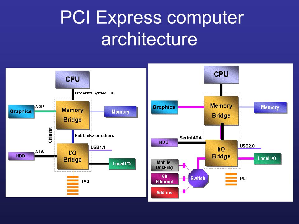 PCI Express computer architecture