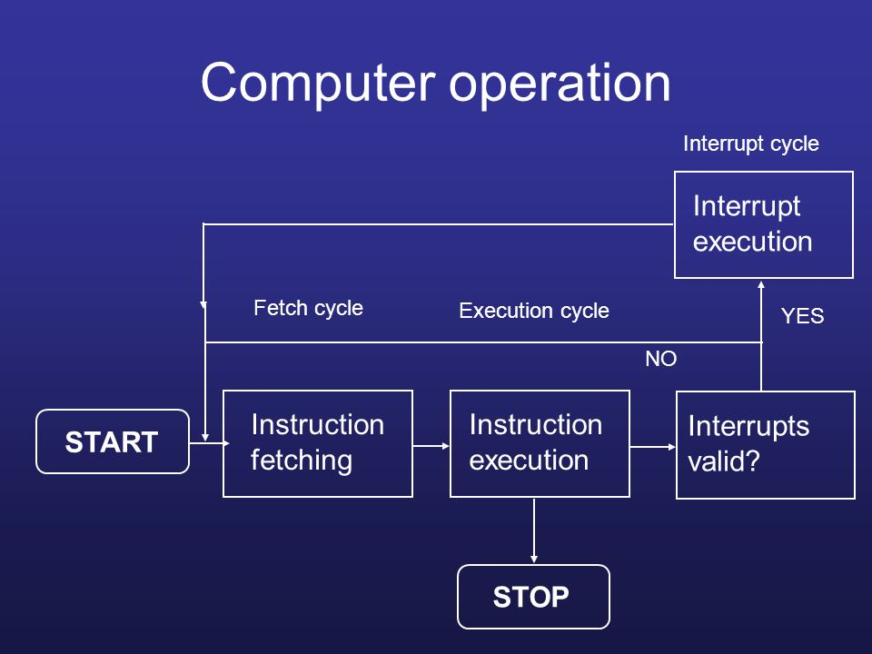 Computer operation Interrupt execution Instruction fetching