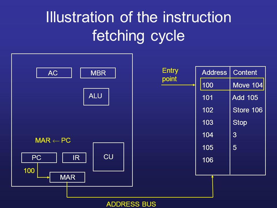 Illustration of the instruction fetching cycle