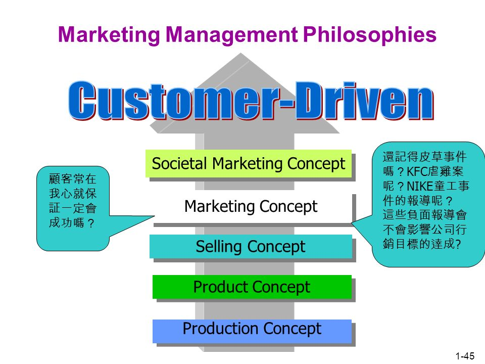 an analysis of marketing management philosophies An overview and analysis of marketing ethics dincer, caner galatasaray university,  from the individual perspective personal values and moral philosophies are the.