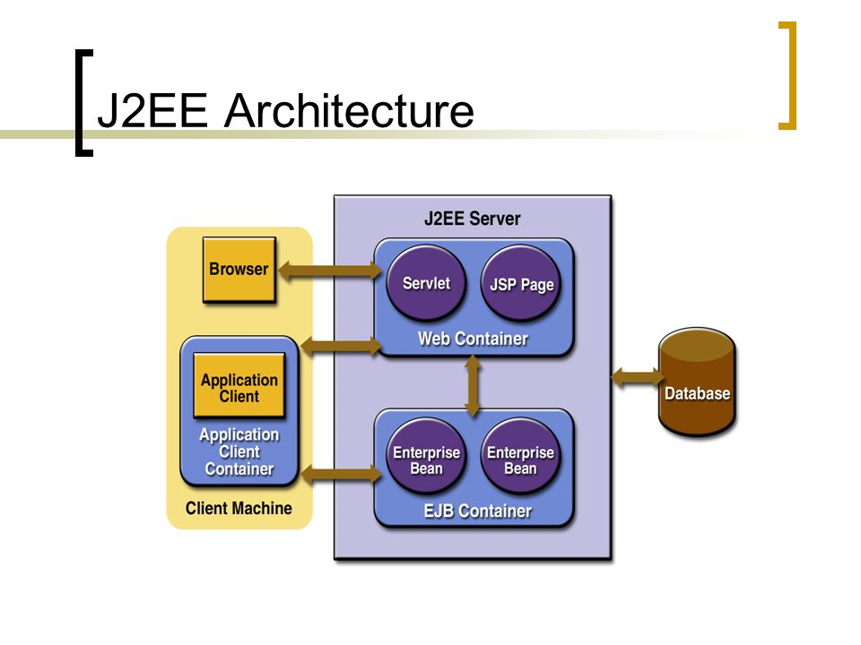 Components and architecture ppt download for Architecture j2ee