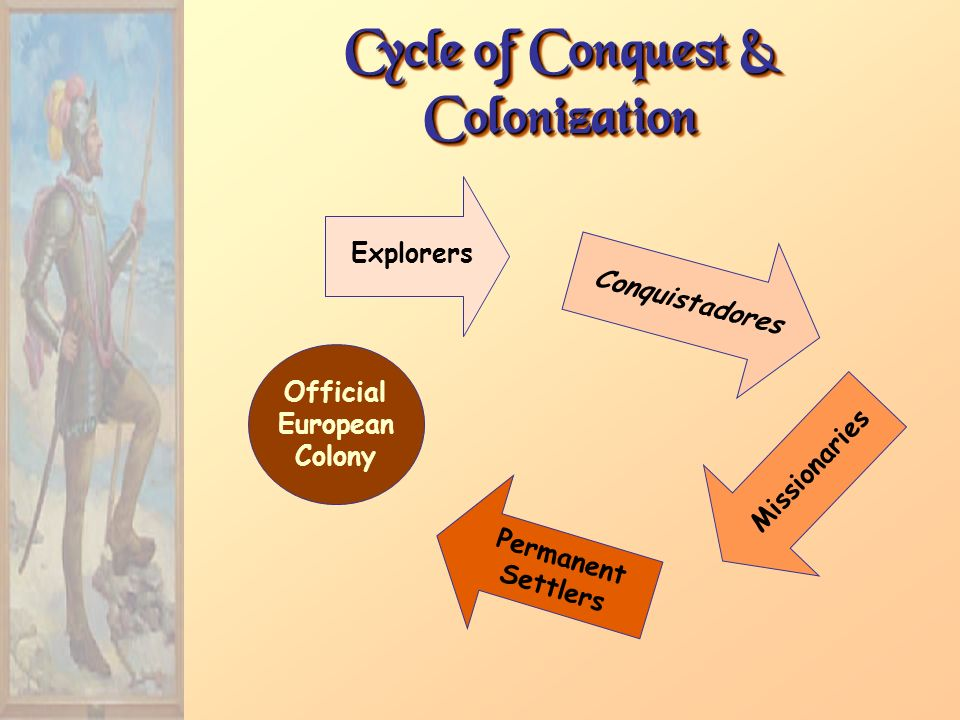 Cycle of Conquest & Colonization Official European Colony