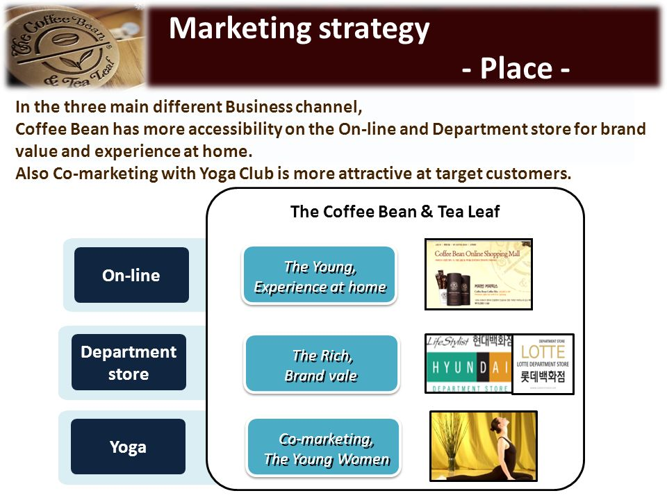 place promotion strategy The promotion element of the marketing mix (4p's) includes pr, direct mail, dagmar, push and pull , sales promotion and other promotion strategies.