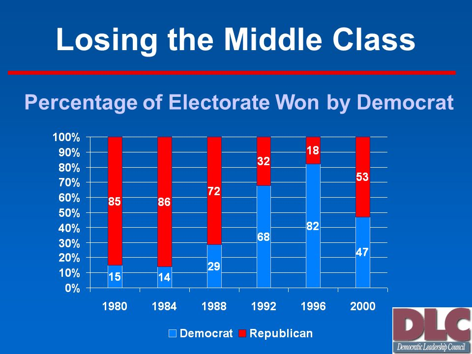 Losing the Middle Class