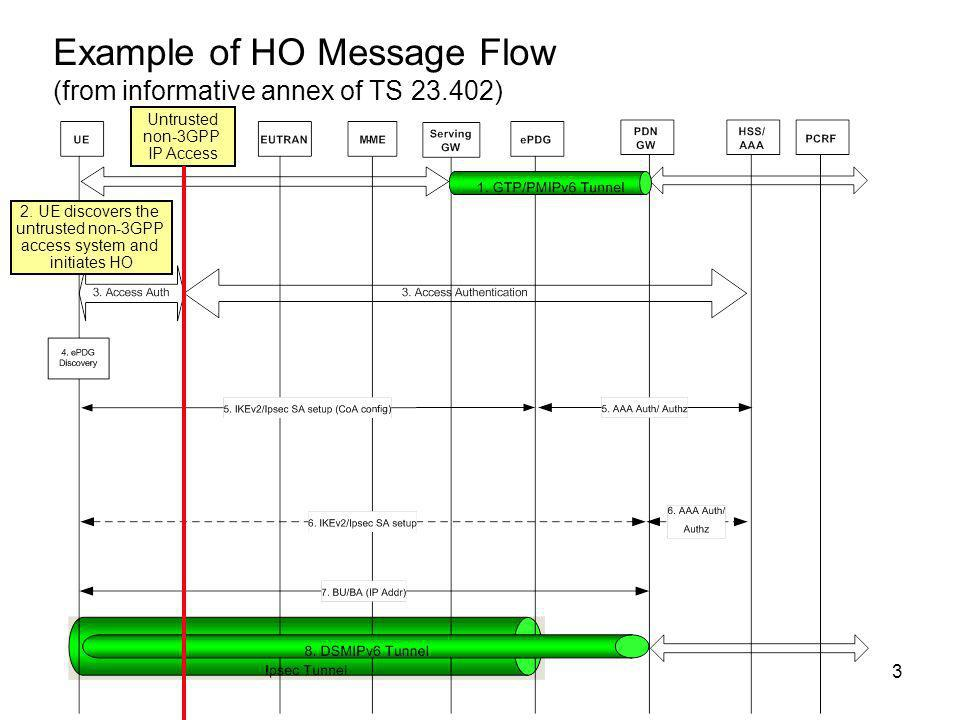 Example of HO Message Flow (from informative annex of TS )