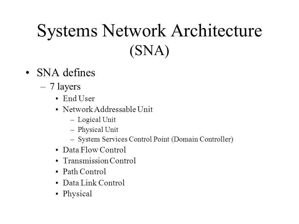 Systems Network Architecture (SNA)