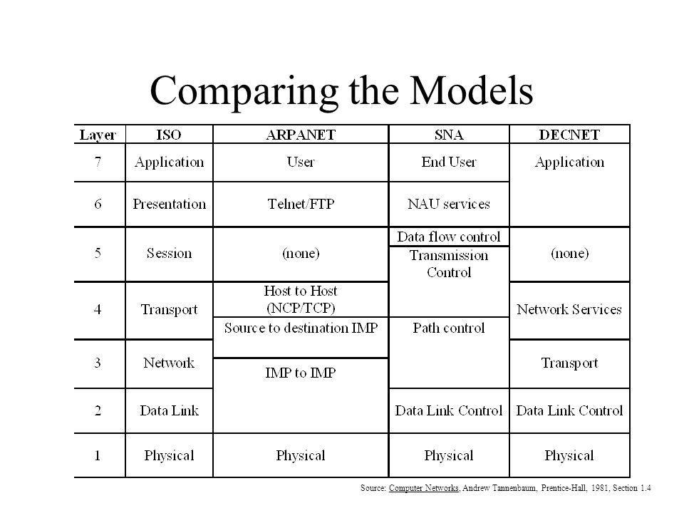 Comparing the Models Source: Computer Networks, Andrew Tannenbaum, Prentice-Hall, 1981, Section 1.4