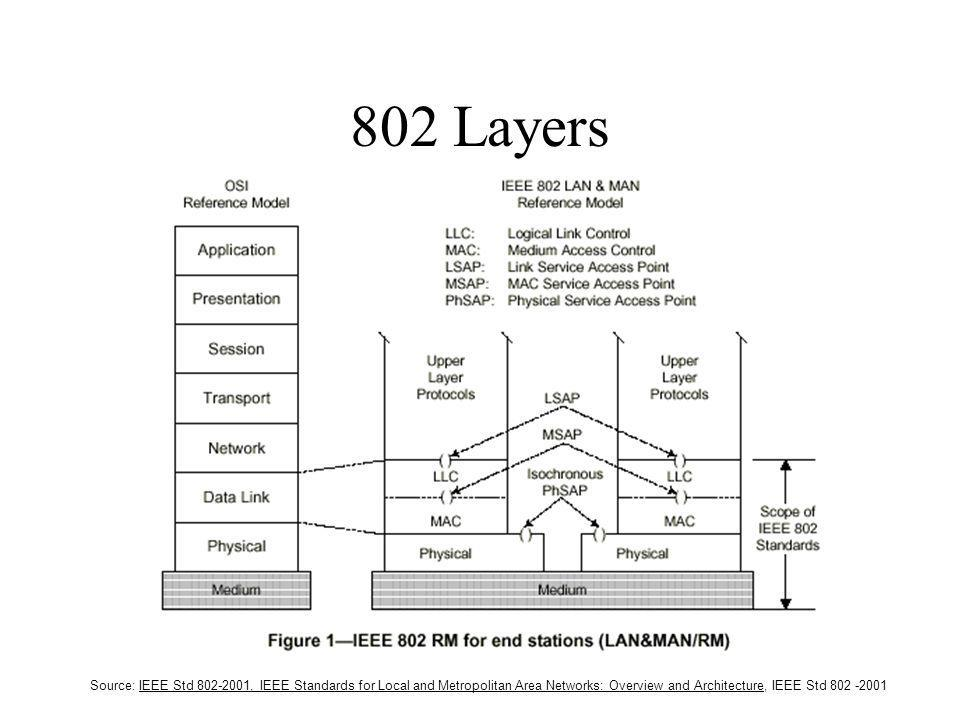802 Layers Source: IEEE Std , IEEE Standards for Local and Metropolitan Area Networks: Overview and Architecture, IEEE Std