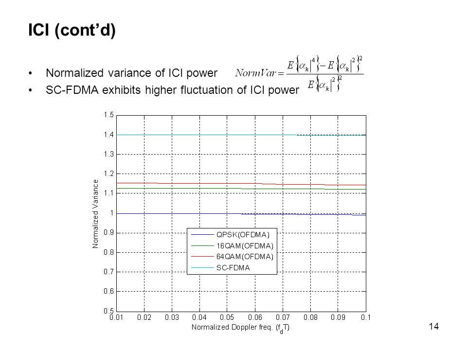 ICI (cont'd) Normalized variance of ICI power