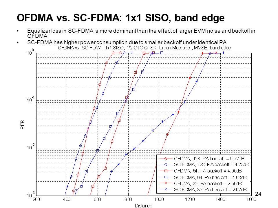 OFDMA vs. SC-FDMA: 1x1 SISO, band edge