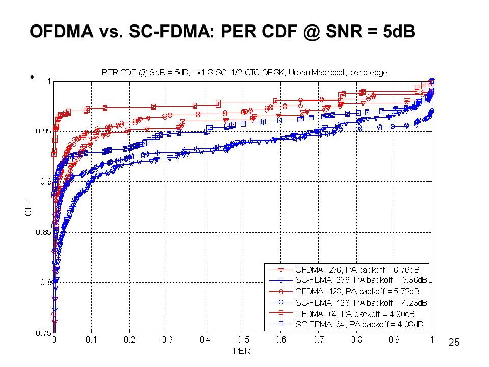 OFDMA vs. SC-FDMA: PER CDF @ SNR = 5dB