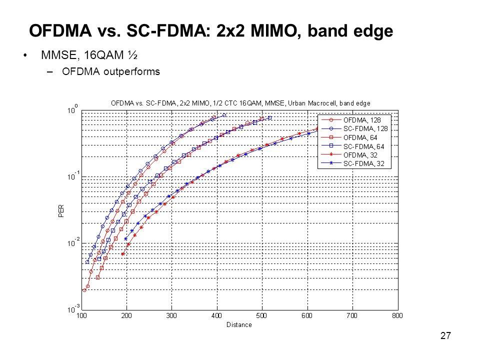 OFDMA vs. SC-FDMA: 2x2 MIMO, band edge