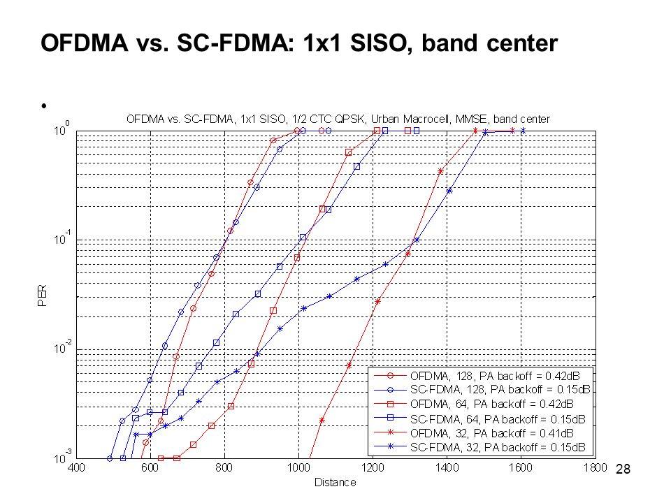 OFDMA vs. SC-FDMA: 1x1 SISO, band center